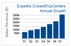 Expedia CruiseShipCenters a franchise opportunity from Franchise Genius